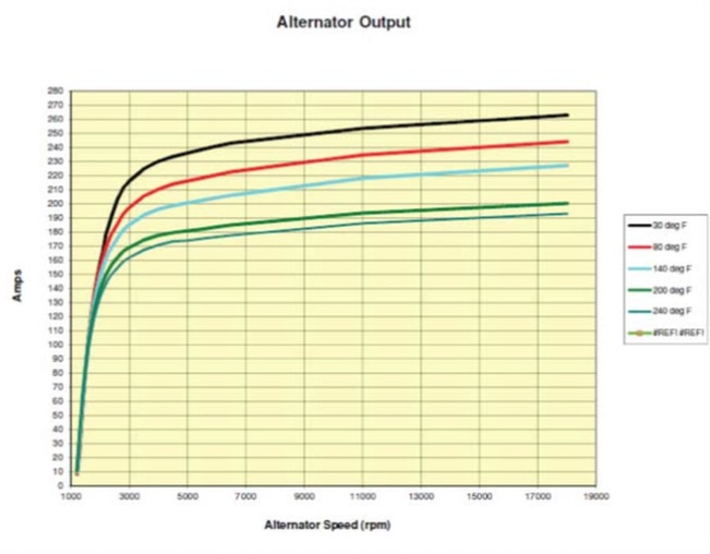 Alternators & Batteries