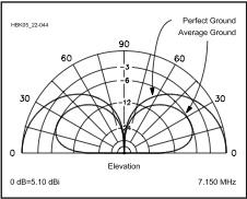 Antenna Myths